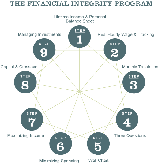 Financial Integrity Nine Steps